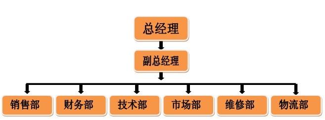 (房地产公司)组织结构及其岗位职责